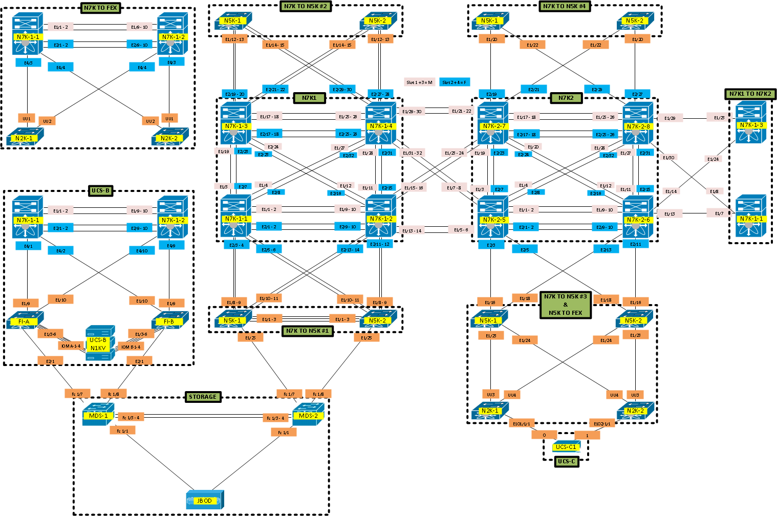 The ultimate ccie data center lab physical cabling topology about the author xflitez Gallery