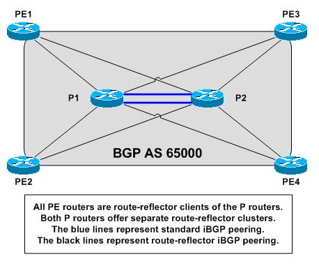 bgp-routing