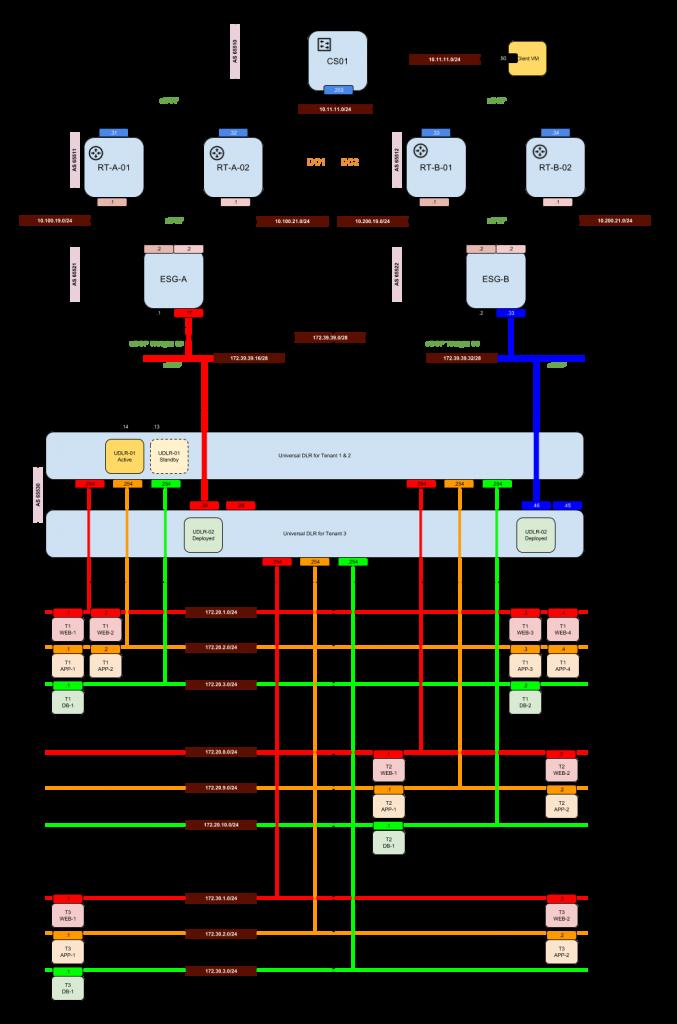 nsx-routing-blog-1